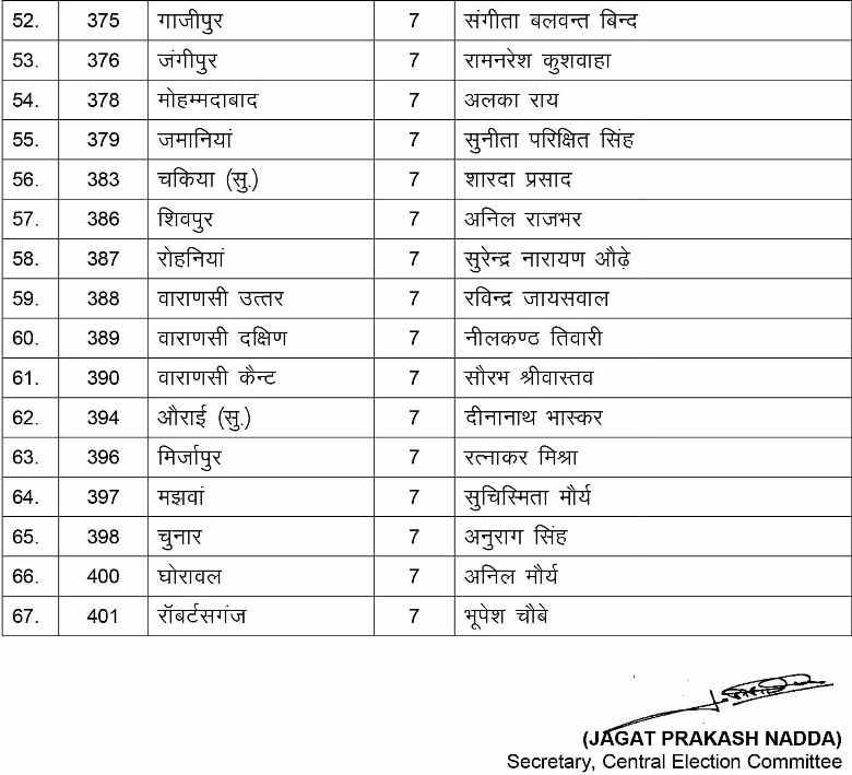 bjp third candidate list 2017 up election