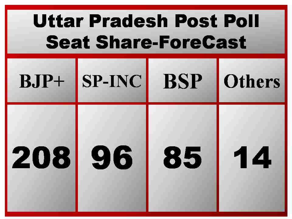 UP Exit Poll, Exit Poll UP Election 2017