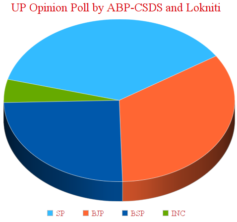 UP Opinion Poll by ABP-CSDS and Lokniti