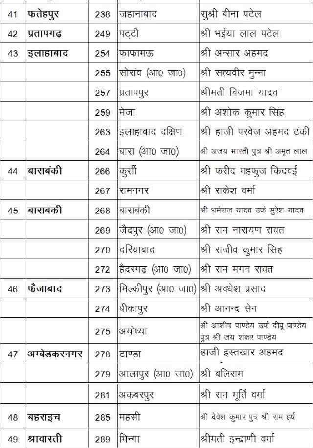 SP Candidates List