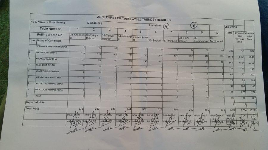 Anantnag Bye poll Counting