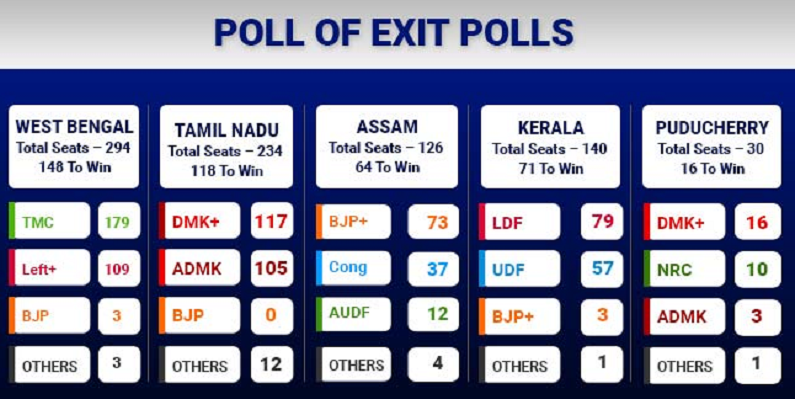 Exit poll of Assam Kerala West Bengal Tamil Nadu and Puducherry