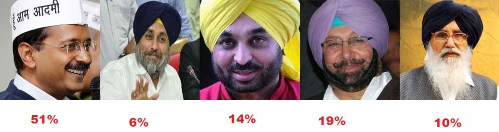Favourite CM Candidate for Punjab Elections 2017