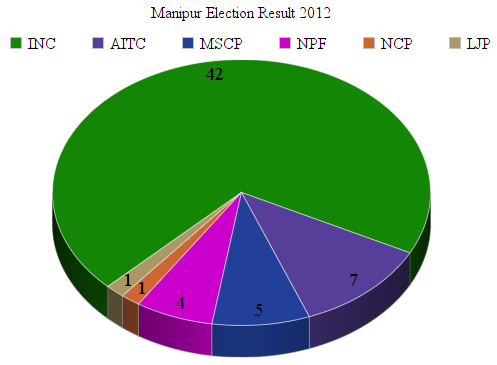 Chart Showing Manipur Election Results 2012