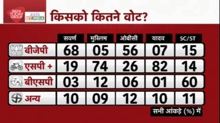 Latest India Today-Axis Survey Poll