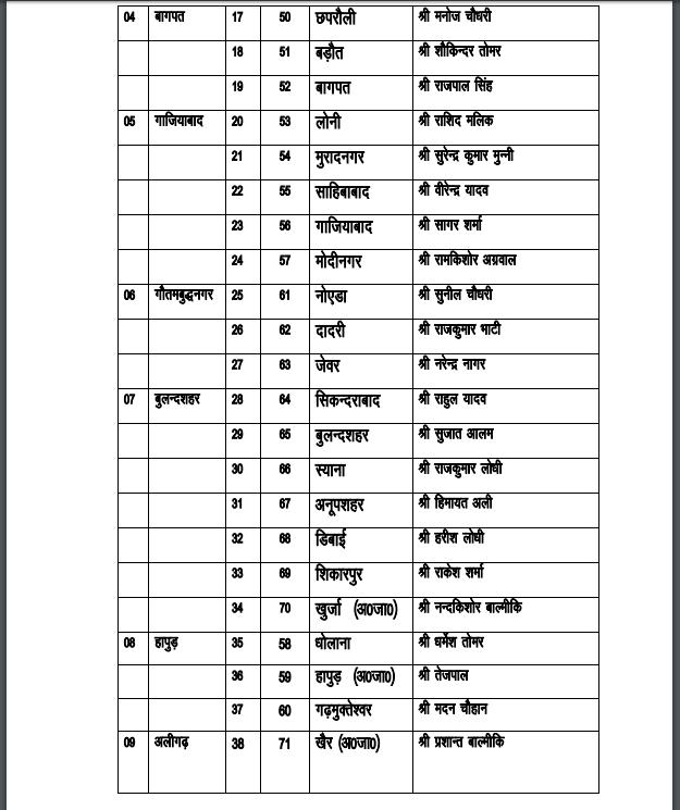Latest SP Candidates List by Akhilesh Yadav