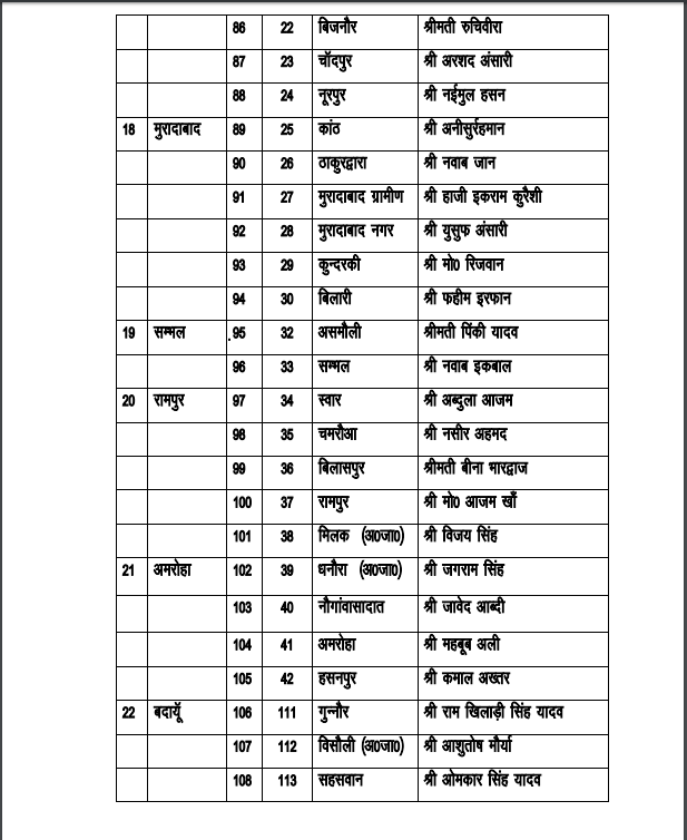 SP Candidates List by Akhilesh Yadav