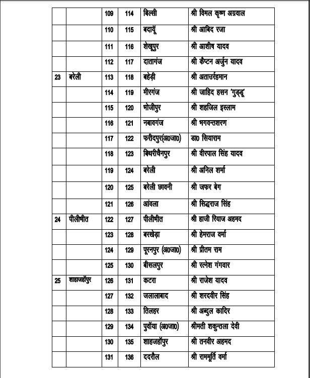 SP Candidates List by Akhilesh Yadav