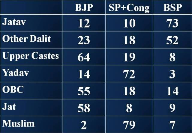 Political Parties Caste Wise Share