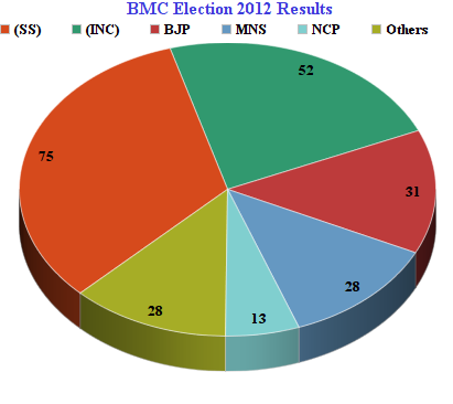 BMC Election Results 2012