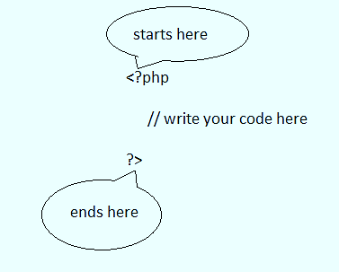 Step By Step PHP Comprehensive Guide For the Absolute Beginner